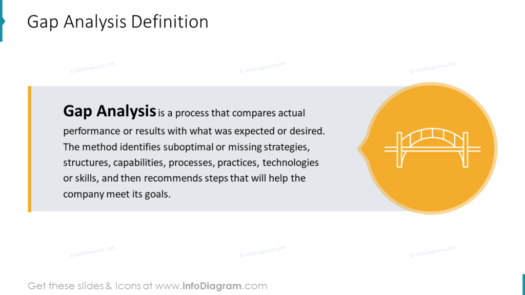 Gap Analysis Definition PPT diagram