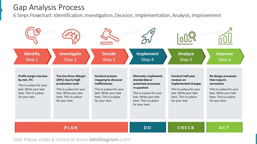 Gap Analysis Process diagram