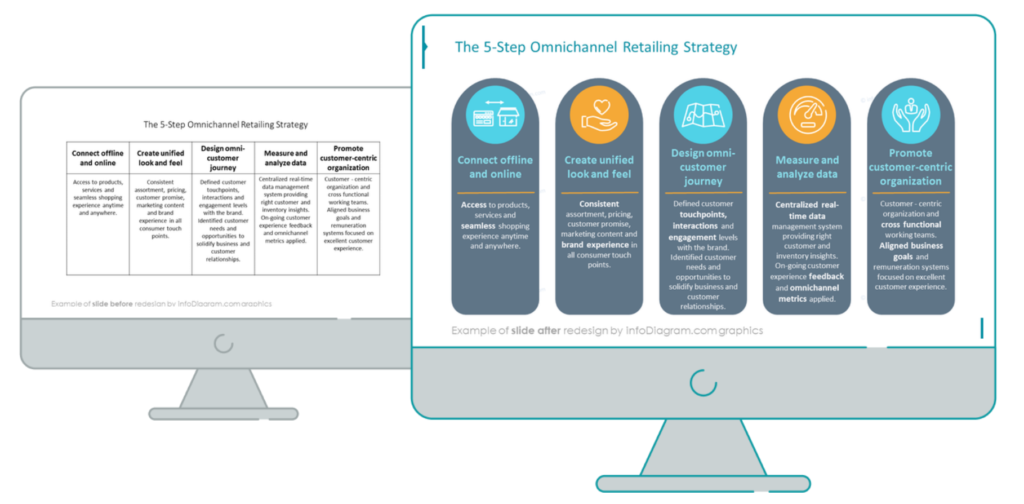 Omnichannel Retail Strategy before after example