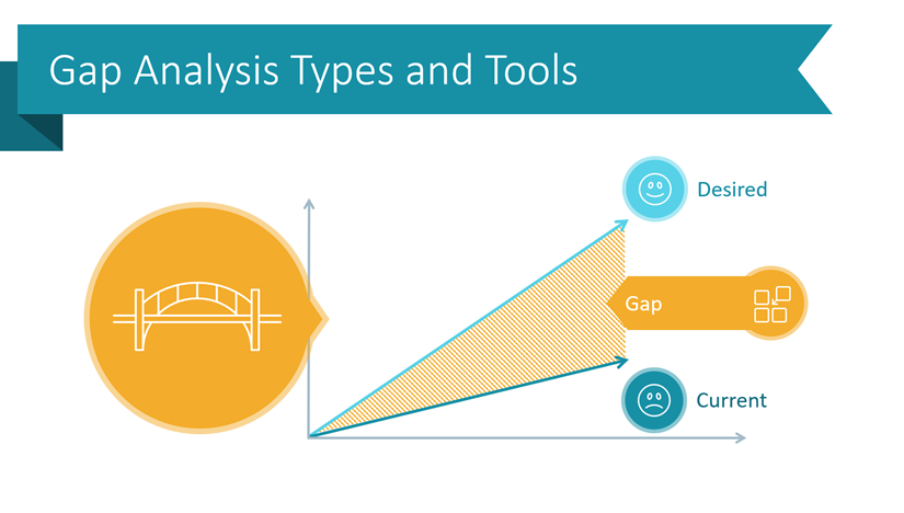 How to Present Gap Analysis Types Clearly in PowerPoint