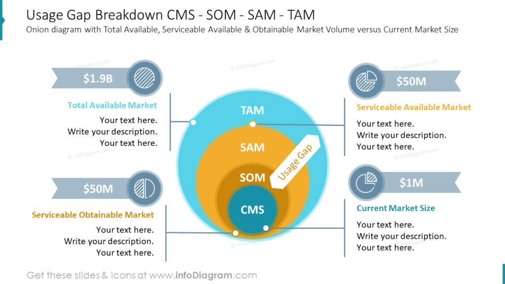 Usage Gap Breakdown CMS - SOM - SAM - TAM