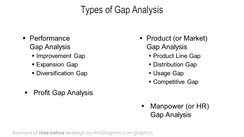 diagram_gap_analysis_types_ppt_design_before
