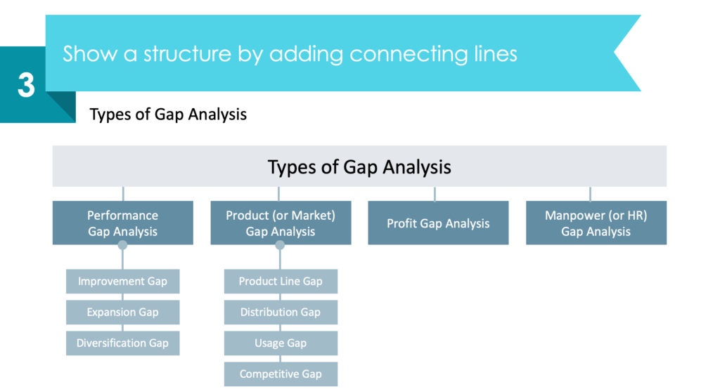 guide on gap analysis types diagram redesign powerpoint step 3