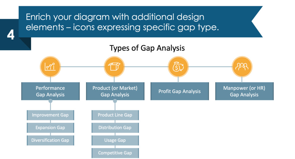 guide on gap analysis types diagram redesign powerpoint step 4