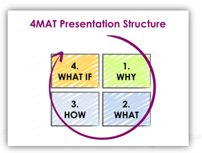 Evaluate Presentation Engagement with 4MAT!