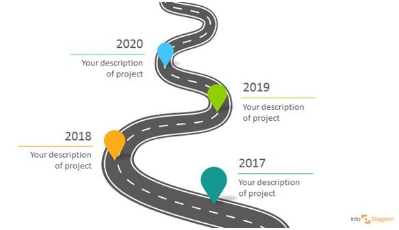 Three Creative Ways to Do a Roadmap Slide