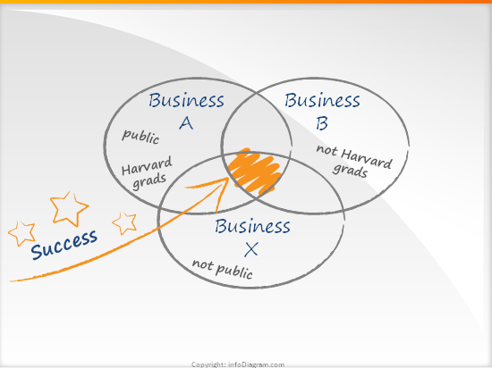 Every successful case is a special case (Seth Godin blog)
