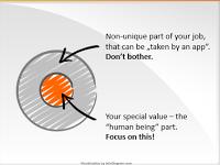 Focus on the human part (Seth Godin's blog illustration)