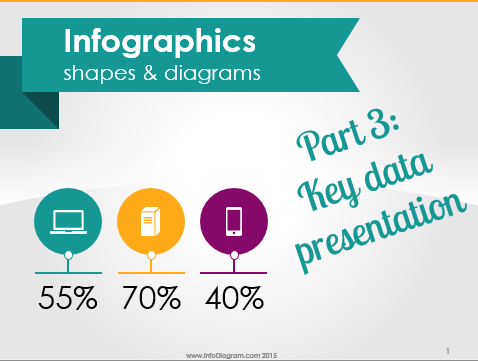 How to make Key Data Presentation – showing numbers and KPIs on a slide