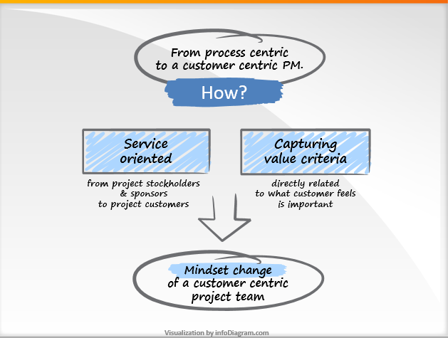 """Diagram for blog article """"How to deliver a customer centric projects?"""""""