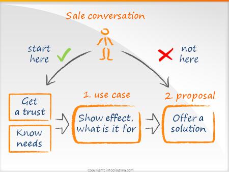 What's the use case? (Seth Godin blog)