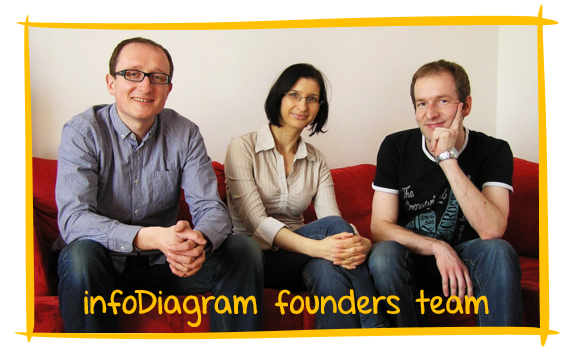 Story how we started with infoDiagram