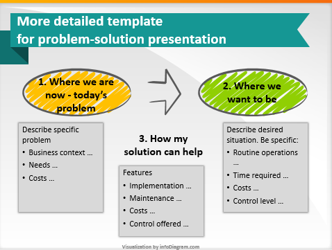 Every business presentation should start with a diagram