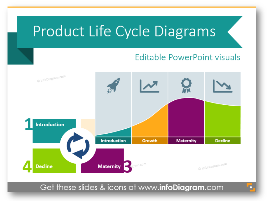 4 Examples of Presenting Product Life Cycle by PPT Diagrams
