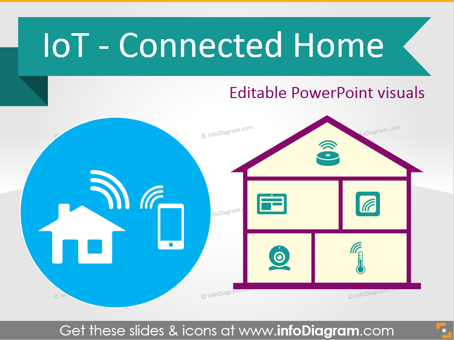Present Smart Home Smartly: Apply IoT graphics