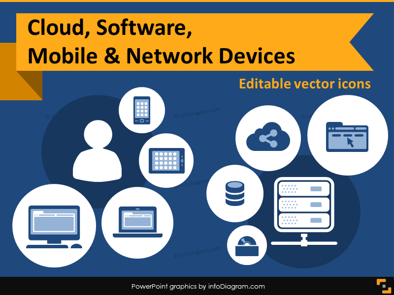 Presenting IT Concepts: Cloud Storage, IT Network, Desktop to Mobile Devices