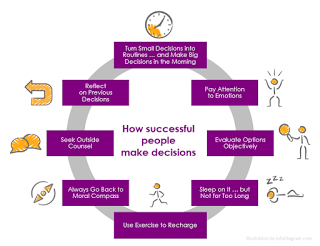 Diagram on making smart decisions (HR article illustration)