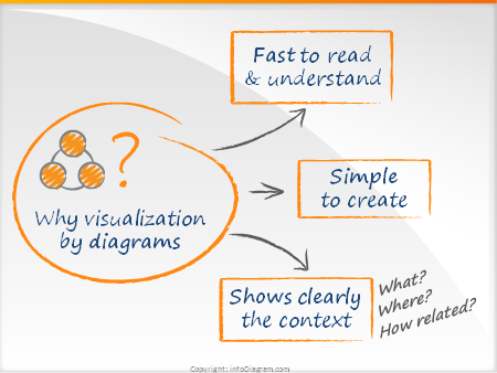 Why visualization by diagrams?