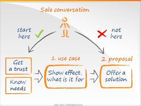 What's the use case? (Seth Godin blog)