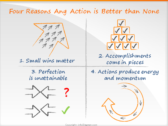 Four Reasons Any Action Is Better than None (R. Kanter), extended HowTo
