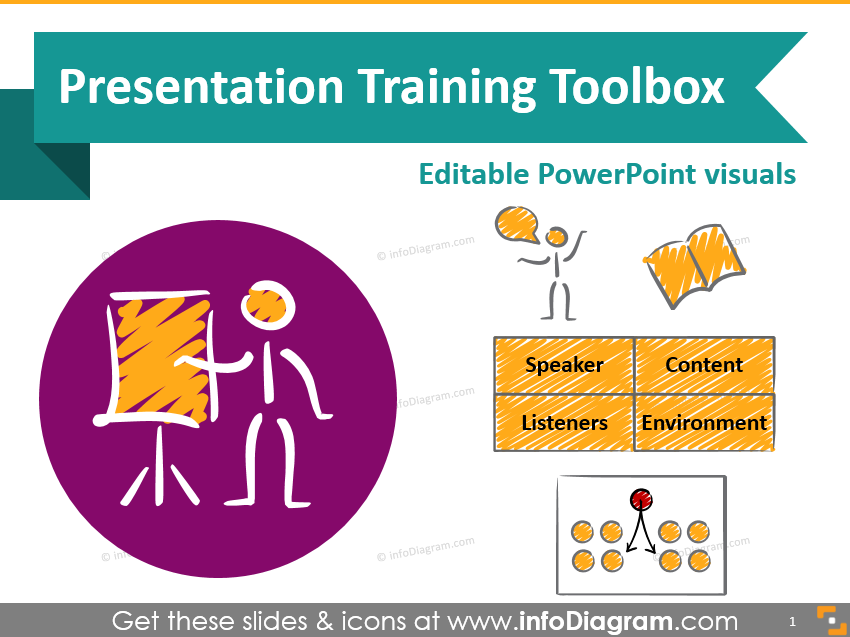 7 Sections for Effective Presentation Training Slides