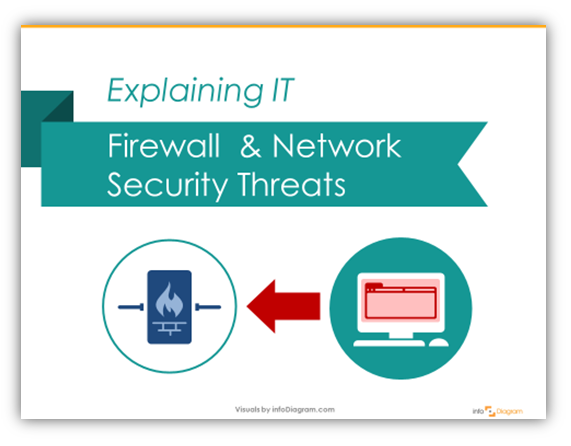Illustrating IT schema: Firewall and Network Security Threats