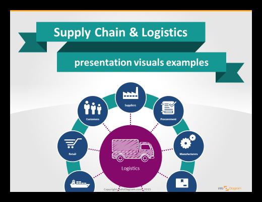 Illustrating Supply Chain presentation