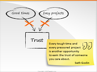 Where does trust come from? (Seth Godin blog)
