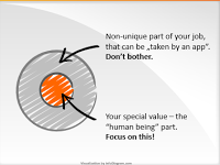 Focus on the human part (Seth Godin's blog illustration)