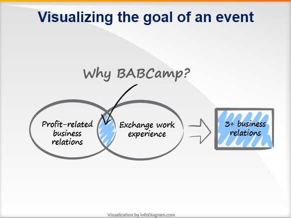 Visualization of goals statement