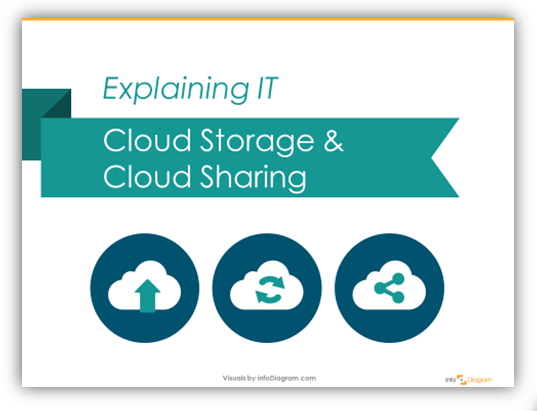 Illustrating IT: Cloud Sharing and Cloud Storage