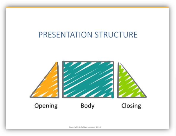 Build an Engaging Presentation with Proper Structure Slides