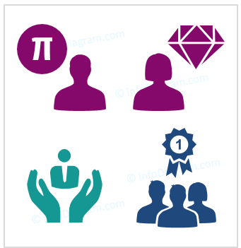 30 Ways to Present Talent Management [concept visualization]